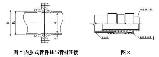 钢塑复合压力管、衬塑钢管接口特点及分析 新兴铸管股份有限公司 李铁良 张晓琦 摘 要:介绍了钢塑复合压力管(PSP管)、衬塑钢管的不同连接接口形式特点,分析了钢塑复合压力管机械式接口与双热熔接口,与衬塑钢管接口的性能差异及优缺点,根据对比分析,应用机械式接口的钢塑复合压力管在建筑给水领域具有较为突出的连接优势及性价比。 关键词:钢塑复合压力管;机械式接口;扩口式接口;内胀式接口;双热熔接口;衬塑钢管 1 钢塑复合压力管(PSP管)结构特点 钢塑复合压力管(见图1)是以焊接钢管为中间层,内外层为聚乙烯塑料,