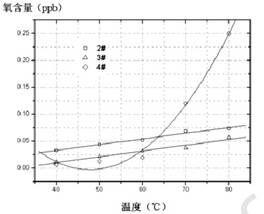 TLCP阻氧塑料管及其制造